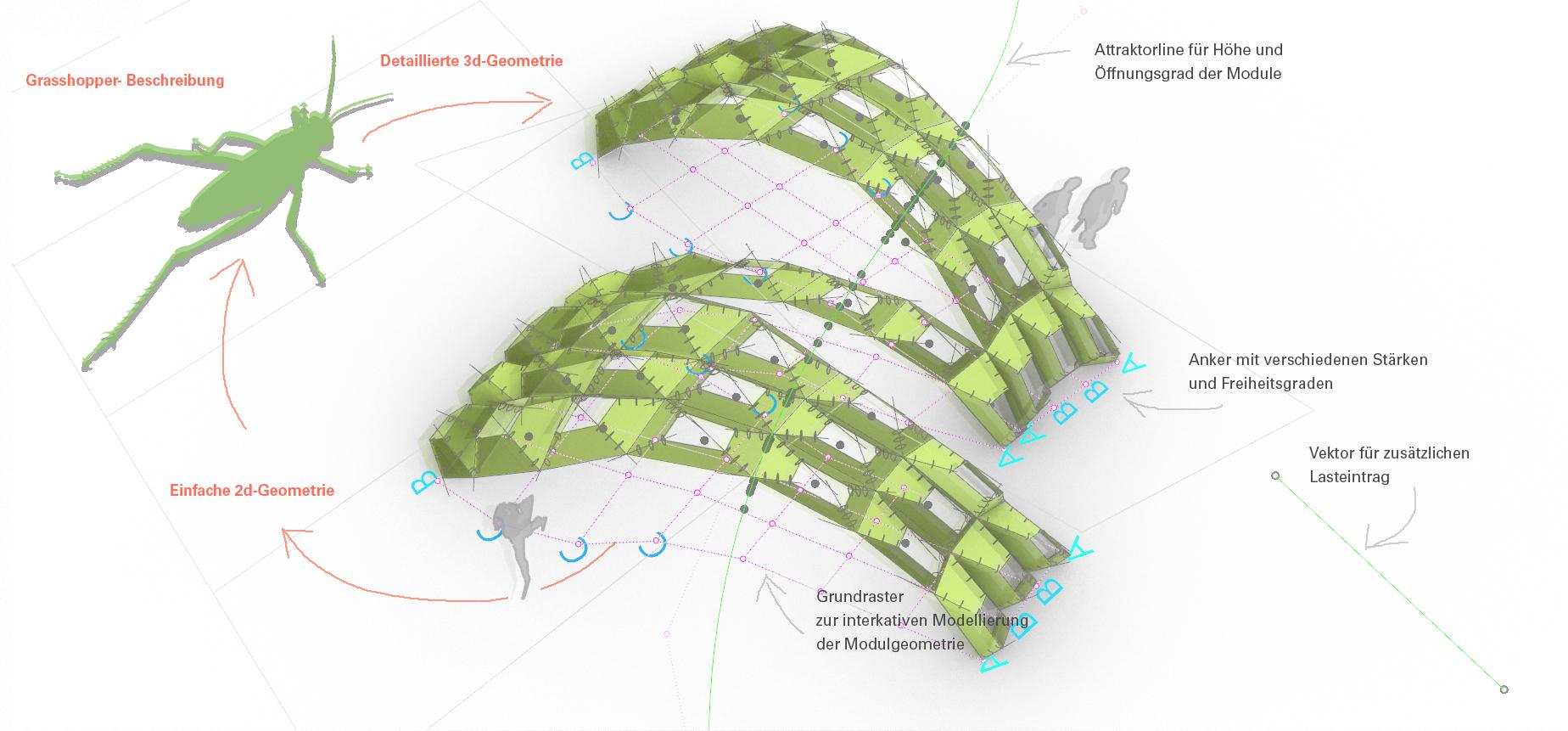 Schema der digitalen Modellierung